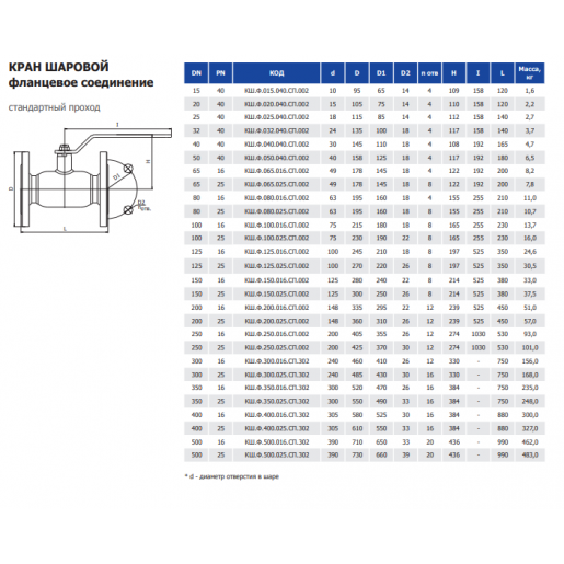 Кран шаровой INTERVAL фланцевое соединение, стандартный проход КШ.Ф.125.025.СП.002